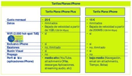 Rumor, estos podrían ser los planes definitivos del iPhone 3G