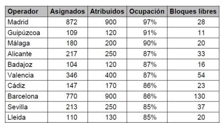 Madrid y Gipuzcoa se quedan sin números fijos para nuevos usuarios, aunque tiene fácil solución