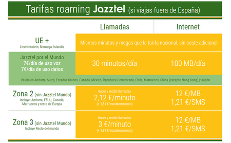 Tarifas Roaming Jazztel 2019