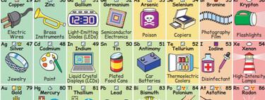 Los elementos de la tabla periódica están presentes en todo lo que nos rodea. Este gráfico lo muestra