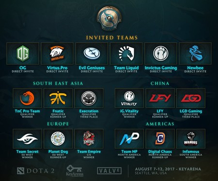 Estos son los 18 equipos que estarán en The International 7