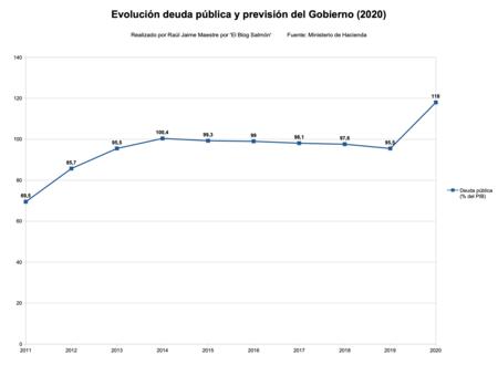 Evolucion Deuda Publica