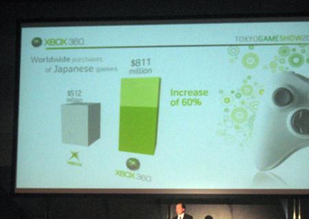TGS 2008: Las ventas de Xbox 360 ascienden el doble en USA, más del doble en Europa y cinco veces más en Japón