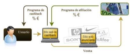 Cashback: gana dinero mientras compras