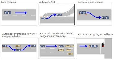 Explicación conducción autónoma