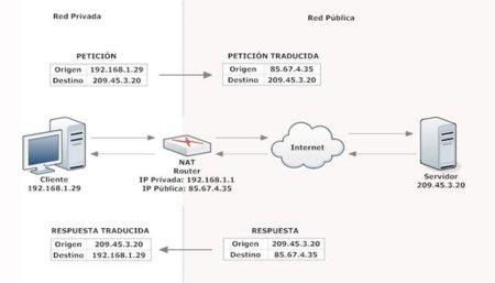 NAT (Network Address Translation): Qué es y cómo funciona