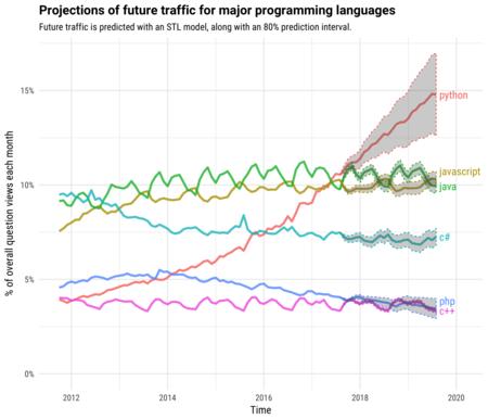 Proyección de uso de lenguajes de programación en un futuro