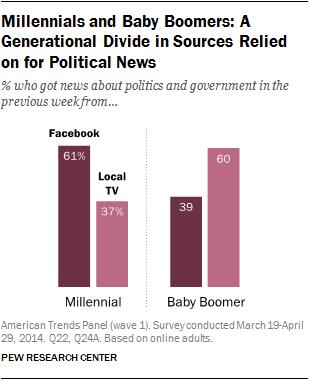 Millennials Facebook