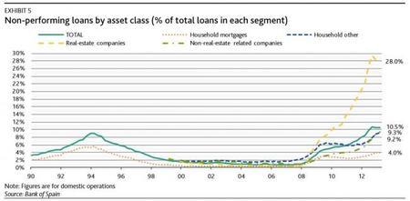 Moody's nos trae su análisis de los bancos españoles