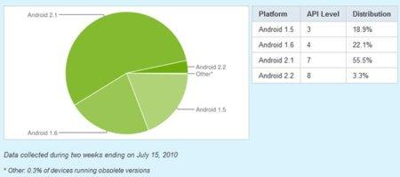 El 60% de teléfonos Android cuentan con la versión 2.1