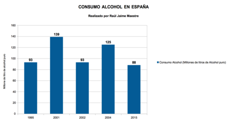 Consumo Alcohol En Espana