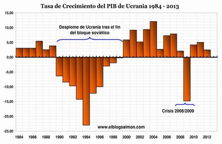 Tasa-crecimiento-PIB-Ucrania