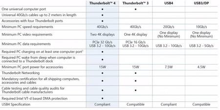 Thunderbolt 4 3