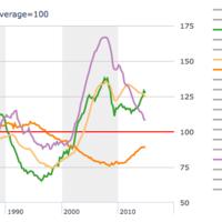 La evolución del precio de la vivienda en una imagen