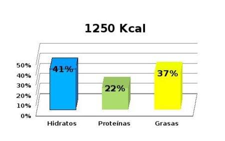 dieta calorias