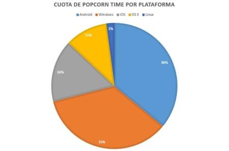 Popcorntime Plataforma