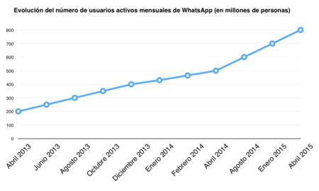 El camino de WhatsApp hacia sus 800 millones de usuarios, la imagen de la semana