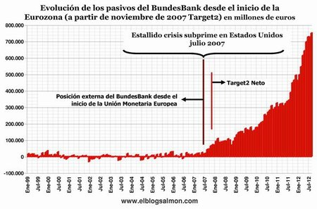 Evolución pasivos del BundesBank