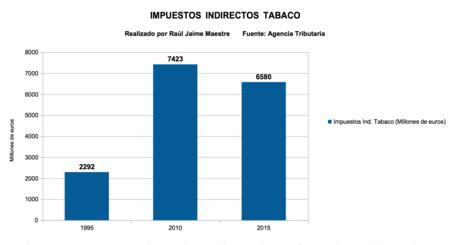 Impuestos Indirectos Tabaco
