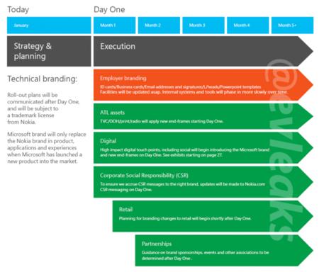 Branding Microsoft y Nokia.