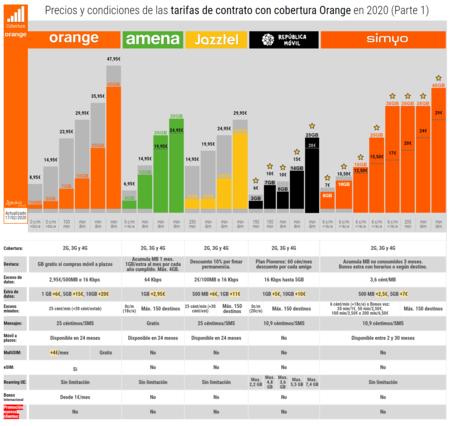 Precios Y Condiciones De Las Tarifas De Contrato Con Cobertura Orange En 2020 Parte 1