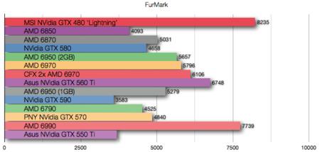 Asus NVidia GTX 550 Ti Benchmarks