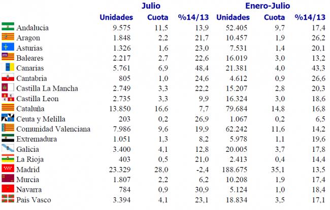 Ventas de coches - Anfac - julio 2014