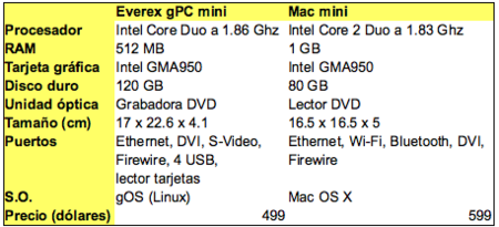Everex vs Mac