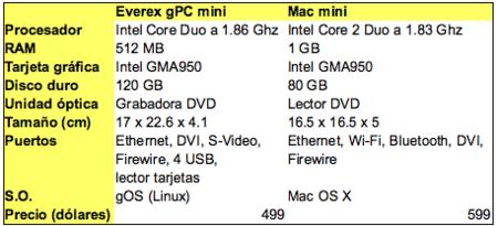 Everex vs Mac