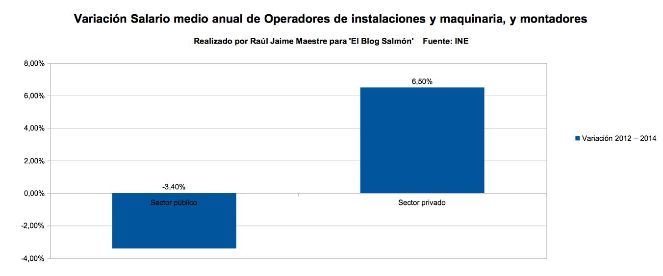 variacion salario medio anual de operadores de instalaciones