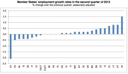 España a la cabeza de la destrucción de empleo en Europa