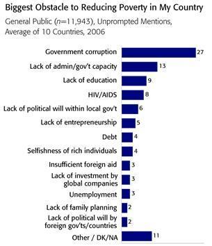 Obstáculos a la reducción de pobreza en Africa