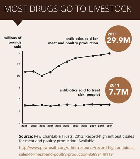 Most Drugs Livestock