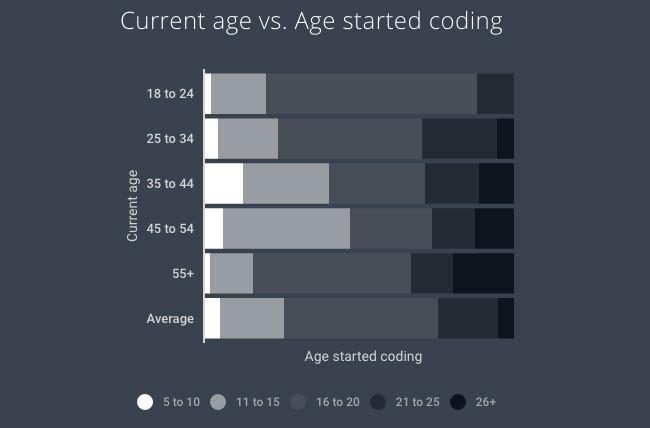 Grafico Edades