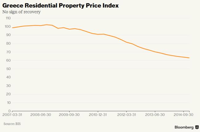 Bloomberg - Grecia: índice de inmuebles residenciales