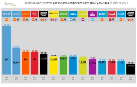 Tarifas Moviles Contrato Con Mejores Condiciones Entre 10 50 Y 15 Euros En Abril De 2021