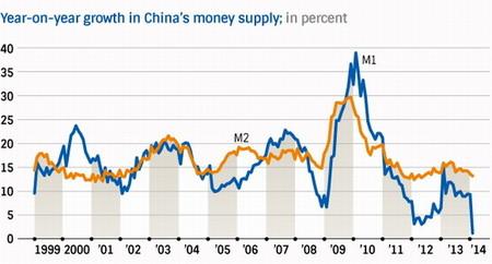 China-Money-Supply