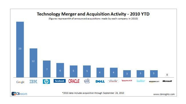 grafico adquisiciones empresas microsoft