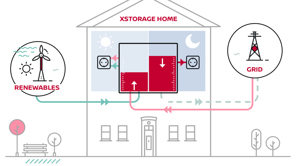 Xstorage Infographic Png Ximg L 12 H Smart