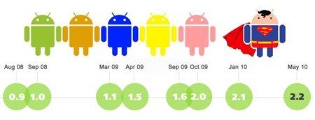 Un repaso a los últimos 18 meses del sistema operativo Android