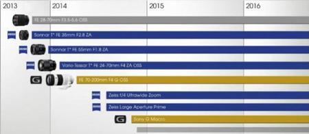 Sony prepara tres nuevos objetivos para sus cámaras CSC con sensor Full Frame