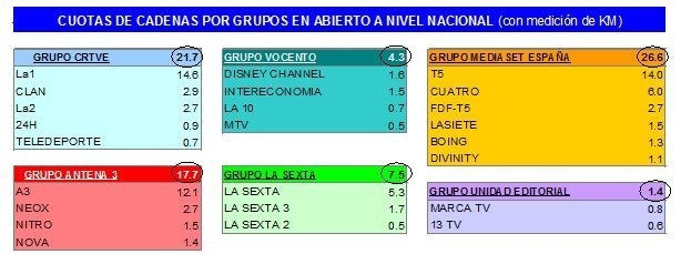 audienciasporgrupos102011
