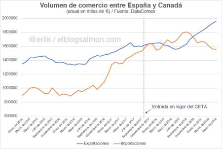 Importaciones y exportaciones entre España y Canadá