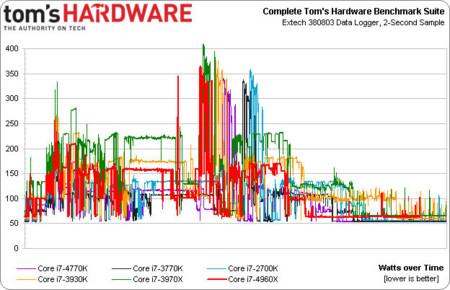 Ivy Bridge E TomsHardware energy chart