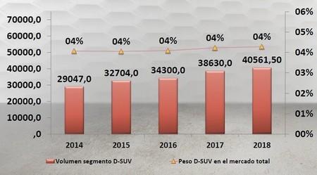 Prevision Ventas D-SUV