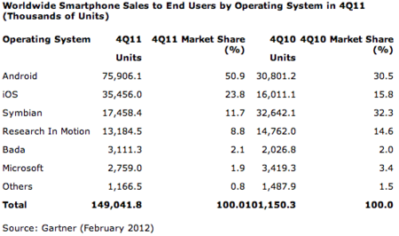 La mitad de los smartphones vendidos en el 2011 son Android, según Gartner