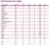 Sale el índice de innovación: Global Innovation Index 2012