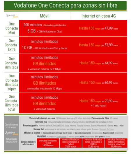 Nuevas Tarifas Vodafone One Conecta Sin Fibra
