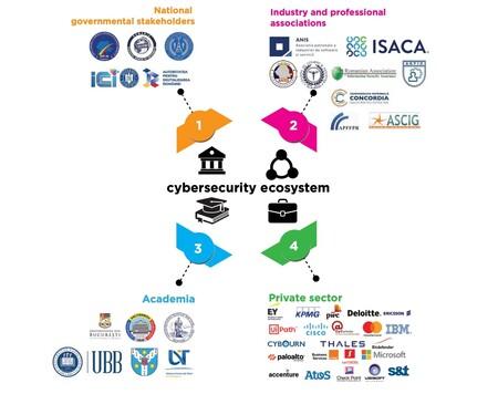 Bucharest Empresas Ciberseguridad