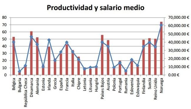 salarios_minimo_medio